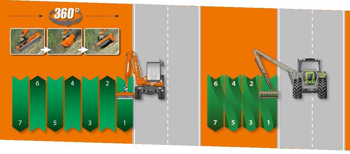 ilf s1500 verdoppelt die produktivitaet - energreen germany - maschinen für den professionellen einsatz