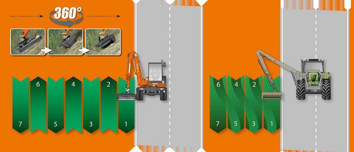 ilf s1500 - verdoppelt die produktivitaet - energreen germany - die technik für die profis in der grünpflege