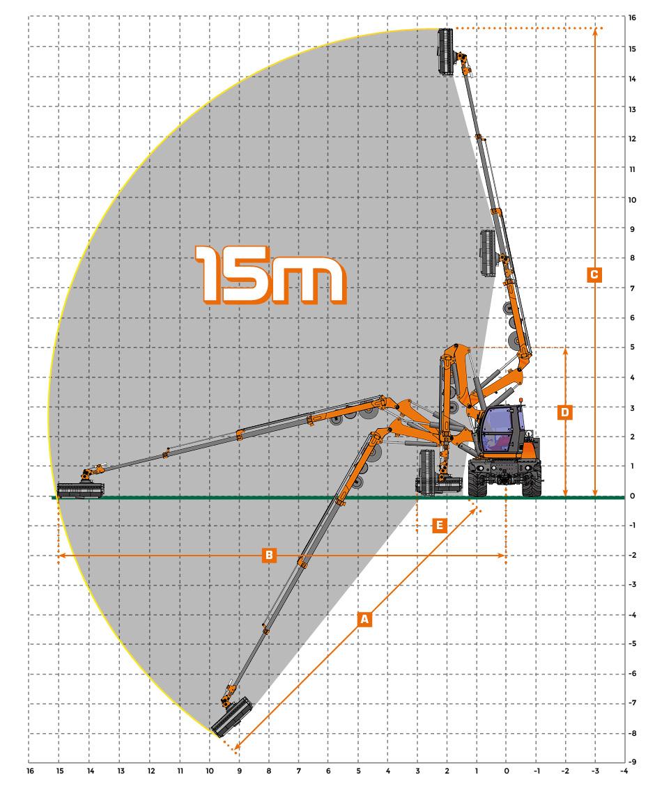 ilf athena - diagramme arbeit - energreen germany - die technik für die profis in der grünpflege